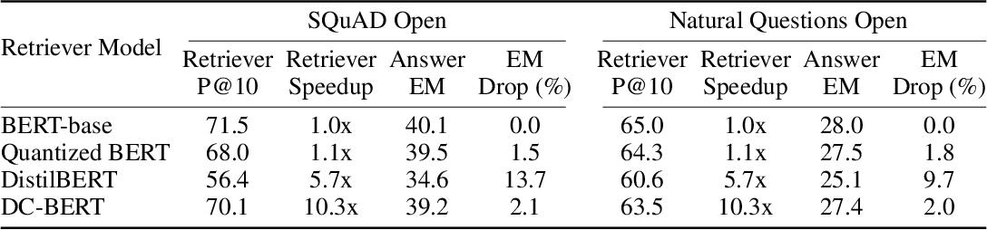 Figure 2 for DC-BERT: Decoupling Question and Document for Efficient Contextual Encoding