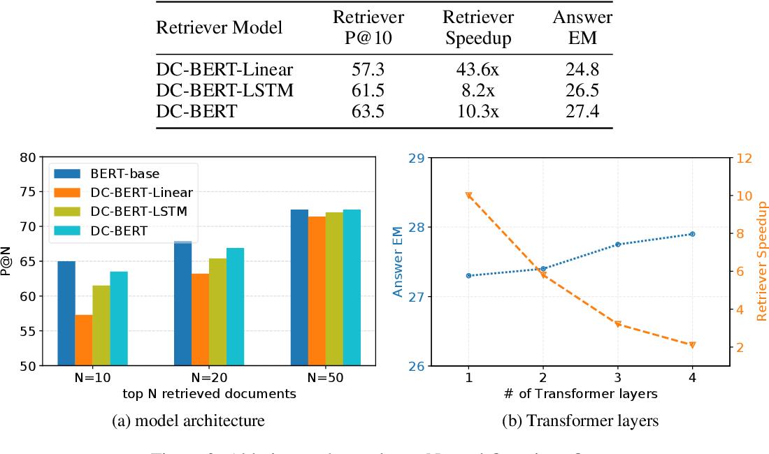 Figure 4 for DC-BERT: Decoupling Question and Document for Efficient Contextual Encoding