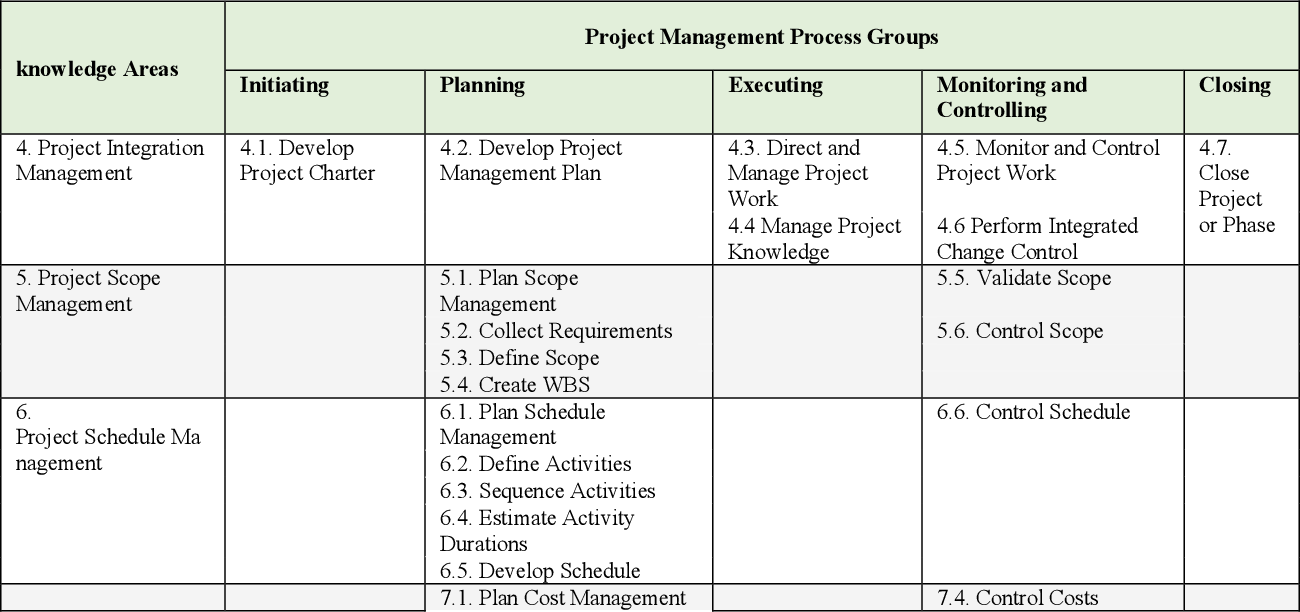 Figure 3 for The Last State of Artificial Intelligence in Project Management
