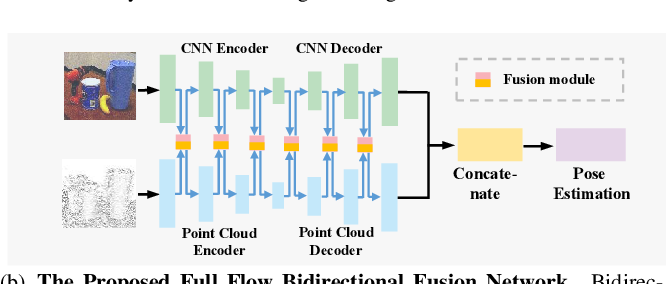 Figure 1 for FFB6D: A Full Flow Bidirectional Fusion Network for 6D Pose Estimation