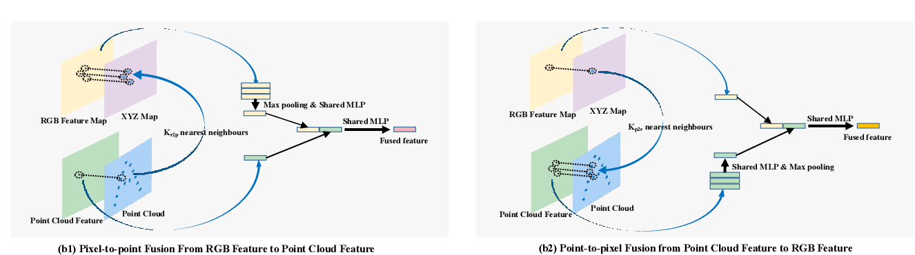 Figure 3 for FFB6D: A Full Flow Bidirectional Fusion Network for 6D Pose Estimation