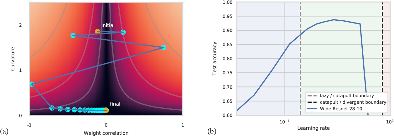 Figure 1 for The large learning rate phase of deep learning: the catapult mechanism