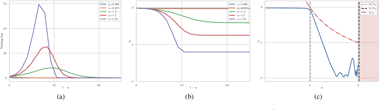 Figure 2 for The large learning rate phase of deep learning: the catapult mechanism