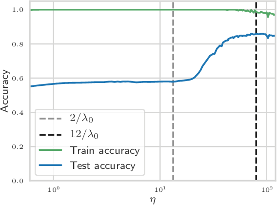 Figure 4 for The large learning rate phase of deep learning: the catapult mechanism