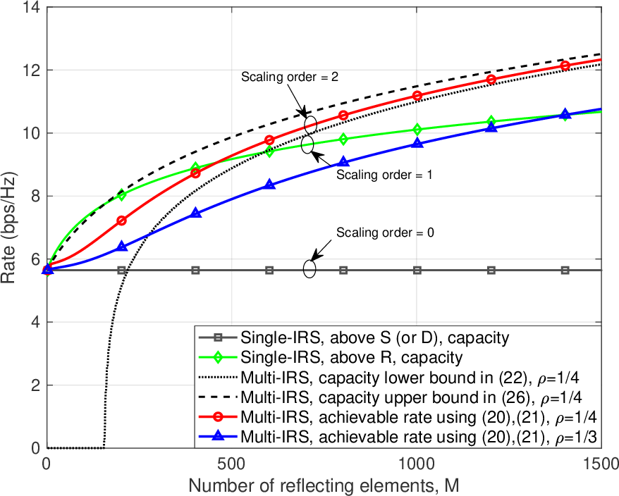 Figure 2 for IRS-Aided Wireless Relaying: Optimal Deployment and Capacity Scaling
