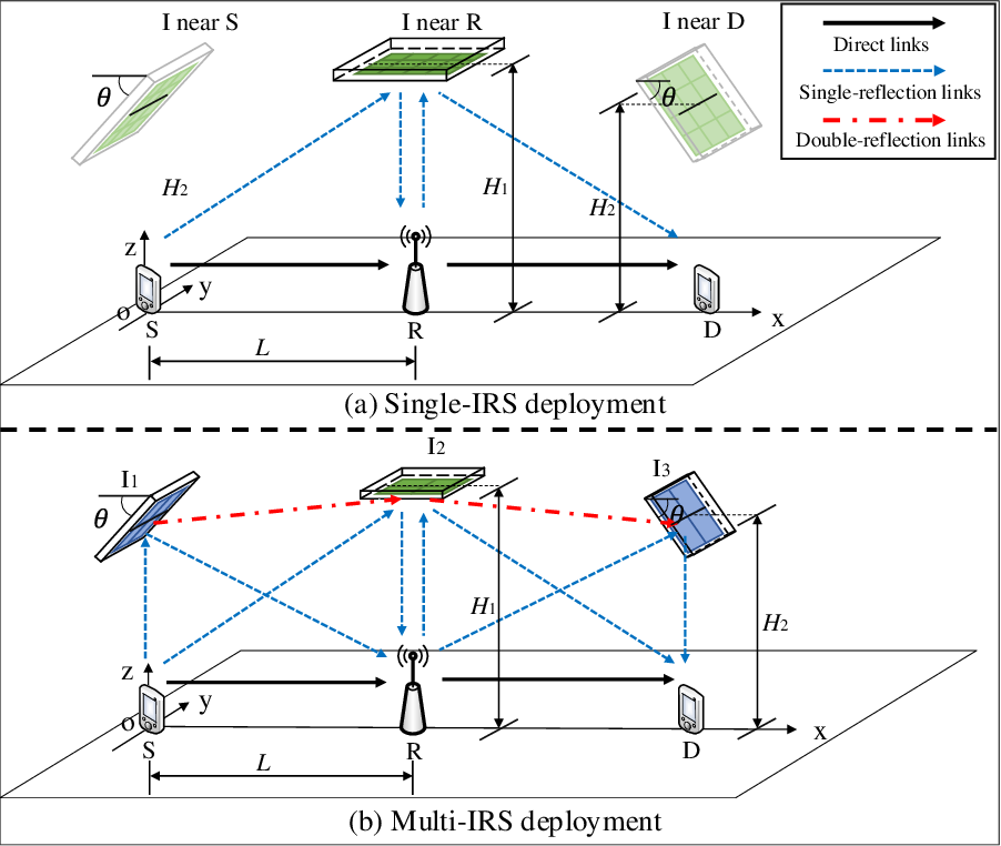 Figure 1 for IRS-Aided Wireless Relaying: Optimal Deployment and Capacity Scaling
