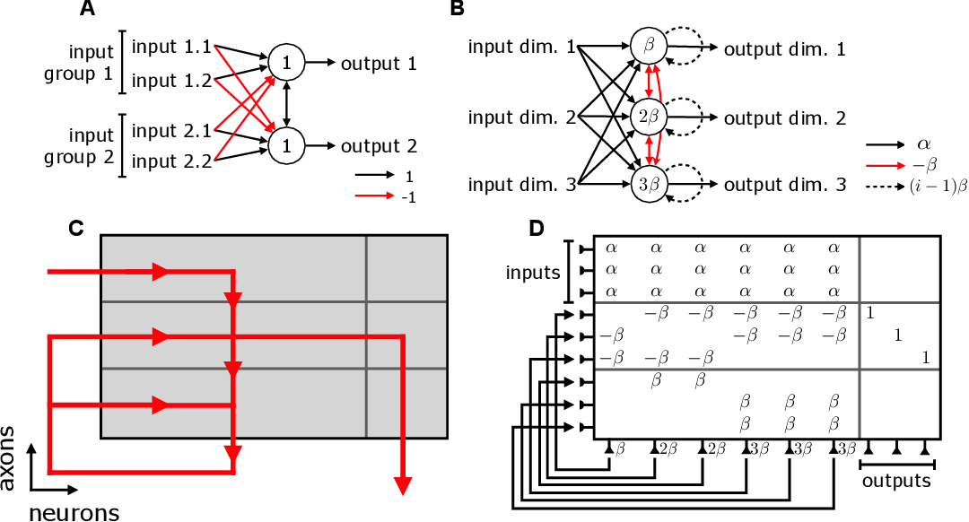 Figure 1 for Spiking Linear Dynamical Systems on Neuromorphic Hardware for Low-Power Brain-Machine Interfaces