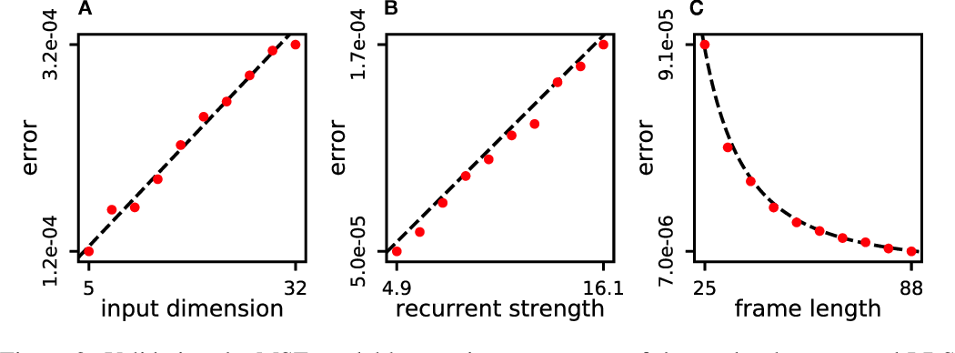 Figure 3 for Spiking Linear Dynamical Systems on Neuromorphic Hardware for Low-Power Brain-Machine Interfaces