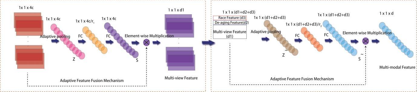Figure 2 for Deep Collaborative Multi-Modal Learning for Unsupervised Kinship Estimation