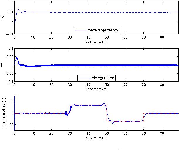 Fig. 4: Estimation of α