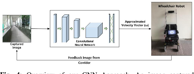 Figure 4 for A Deep Learning Approach for Robust Corridor Following
