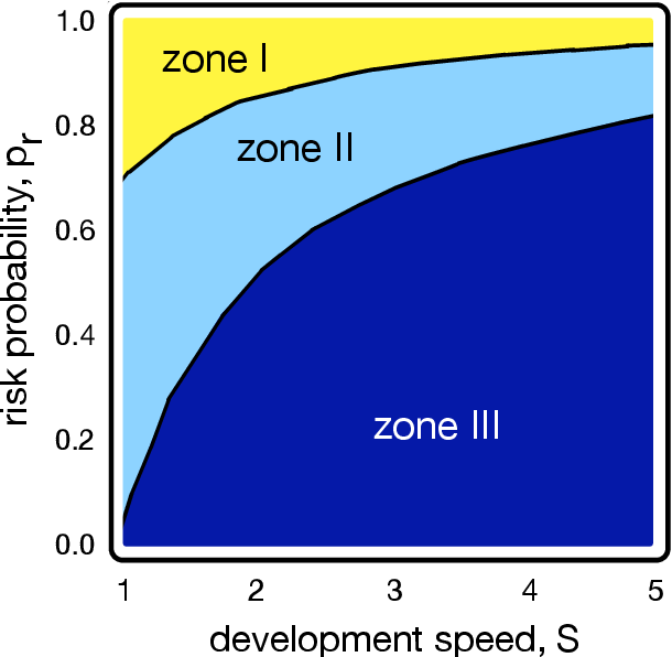 Figure 1 for Voluntary safety commitments provide an escape from over-regulation in AI development