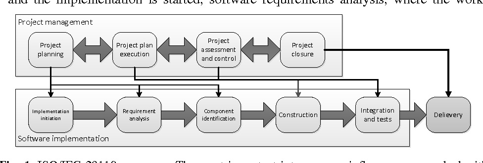 How Applicable Is ISO/IEC 29110 in Game Software Development