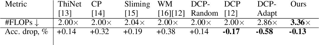 Figure 2 for Reduced-Order Modeling of Deep Neural Networks