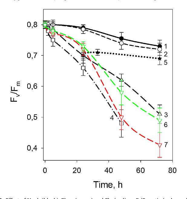 Fig. 6. Effect of Naph (black), Phen (green) and Flu (red) on Fv/Fm ratio in dependence on time of exposure in water samples at light intensity 15 mmol quanta m 2 s 1: 1 e no PAHs (control), 2 e 1 mg L 1 Naph, 3,6,7e30 mg L 1 Naph, Phen and Flu, respectively, 4e100 mg L 1 Naph. 5 e leaves were exposed for 24 h with Naph (30 mg L 1) then after washing were put in water without Naph for 48 h exposure n ¼ 3. (For interpretation of the references to colour in this figure legend, the reader is referred to the web version of this article.)