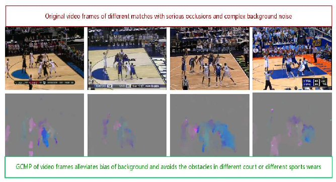 Figure 1 for Ontology Based Global and Collective Motion Patterns for Event Classification in Basketball Videos