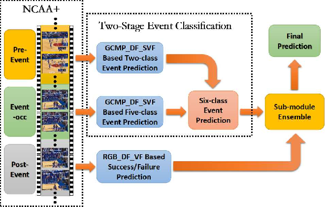 Figure 2 for Ontology Based Global and Collective Motion Patterns for Event Classification in Basketball Videos