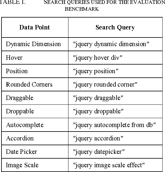 TABLE I. SEARCH QUERIES USED FOR THE EVALUATION BENCHMARK
