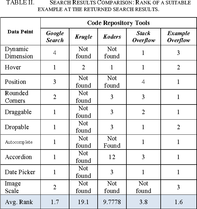 TABLE II. SEARCH RESULTS COMPARISON: RANK OF A SUITABLE EXAMPLE AT THE RETURNED SEARCH RESULTS.