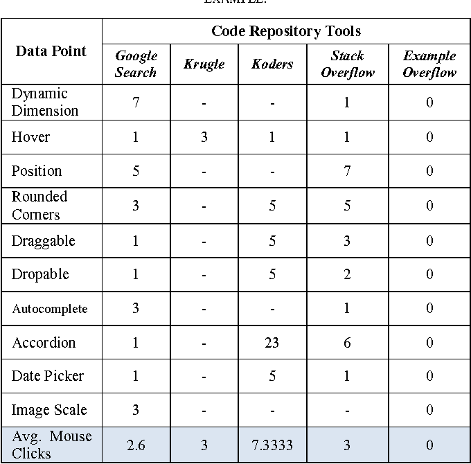 TABLE III. CONTEXT SWITCHING COMPARISON: THE NUMBER OF MOUSE CLICKS REQUIRED BY THE DEVELOPER TO SEE THE ACTUAL CODE EXAMPLE.