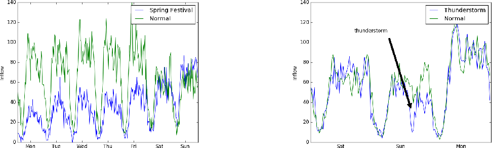 Figure 2 for Anomaly Detection on Graph Time Series