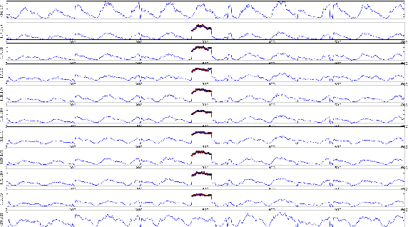 Figure 3 for Anomaly Detection on Graph Time Series