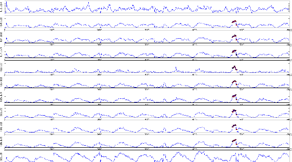 Figure 4 for Anomaly Detection on Graph Time Series