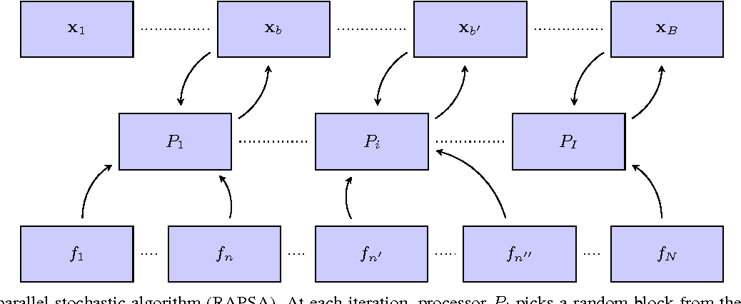 Figure 1 for Doubly Random Parallel Stochastic Methods for Large Scale Learning