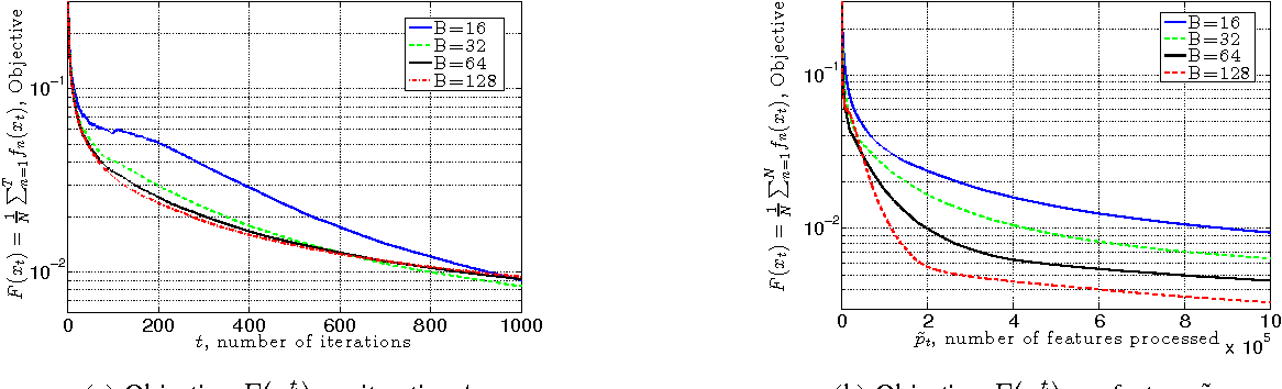 Figure 2 for Doubly Random Parallel Stochastic Methods for Large Scale Learning