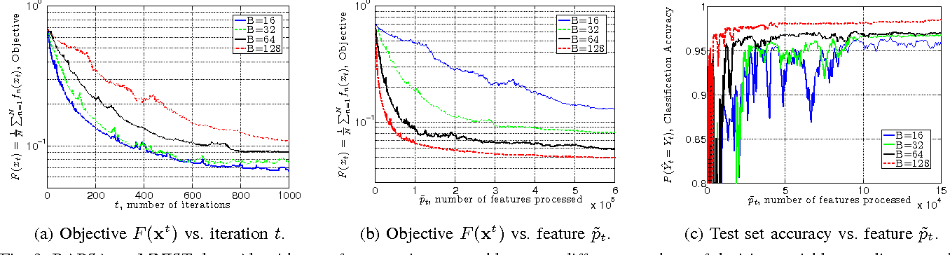 Figure 3 for Doubly Random Parallel Stochastic Methods for Large Scale Learning