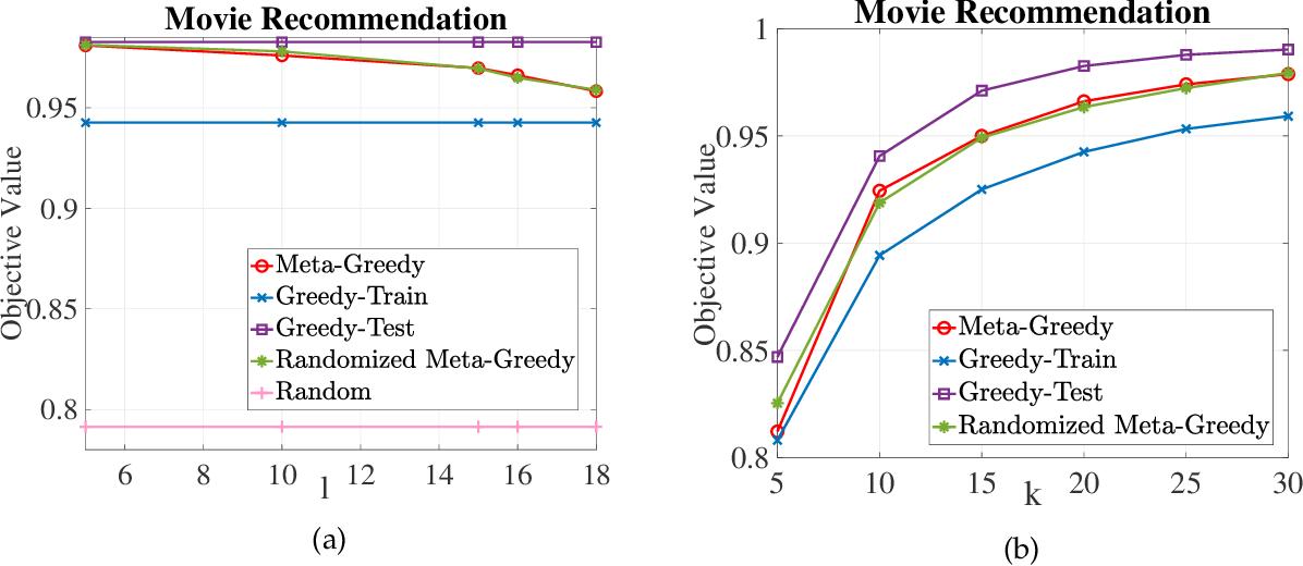 Figure 3 for Submodular Meta-Learning