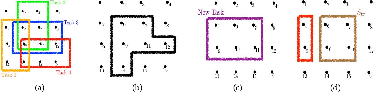 Figure 1 for Submodular Meta-Learning