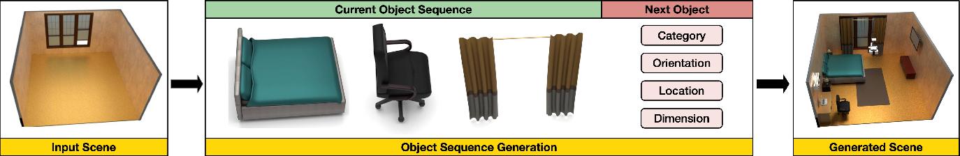 Figure 2 for SceneFormer: Indoor Scene Generation with Transformers