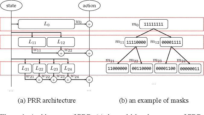 Figure 1 for Reinforcement Learning Experience Reuse with Policy Residual Representation