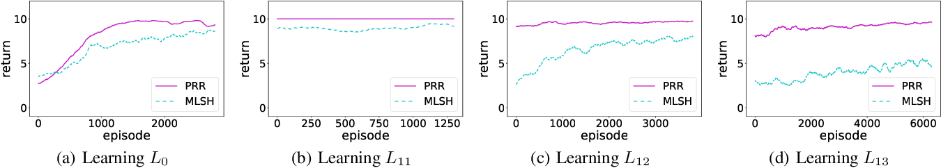 Figure 2 for Reinforcement Learning Experience Reuse with Policy Residual Representation