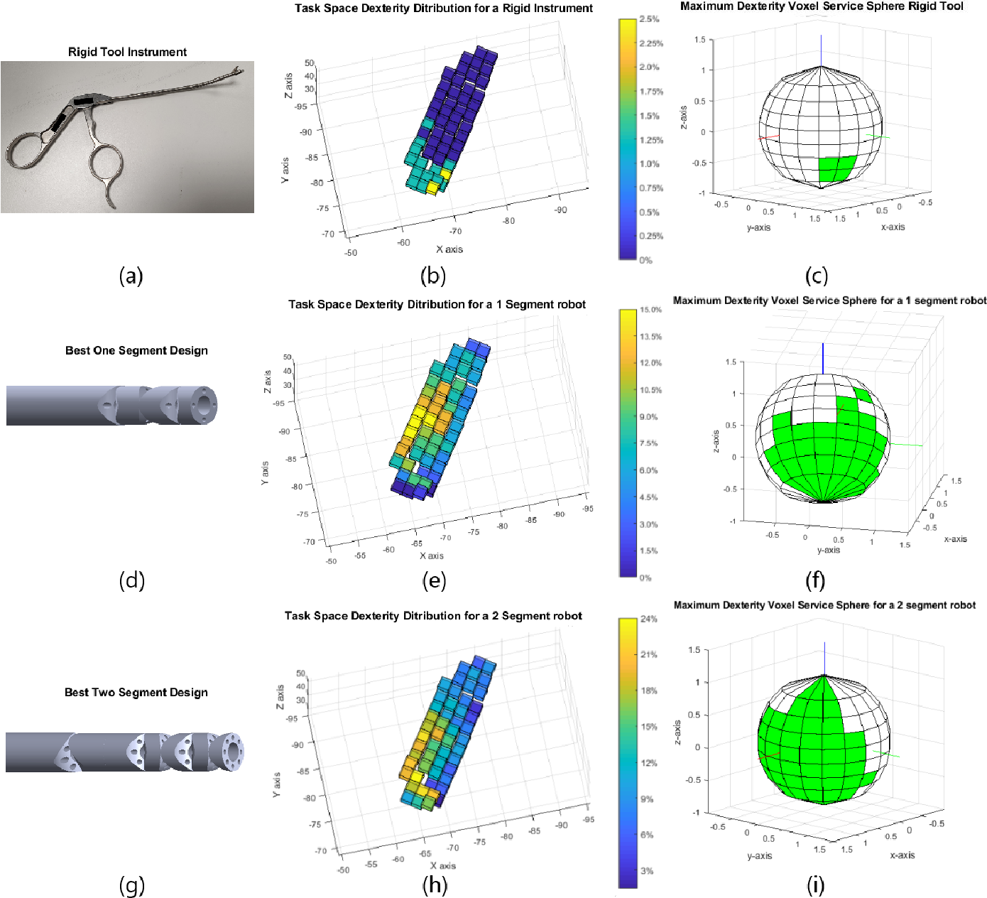 Figure 4 for Optimal Dexterity for a Snake-like Surgical Manipulator using Patient-specific Task-space Constraints in a Computational Design Algorithm
