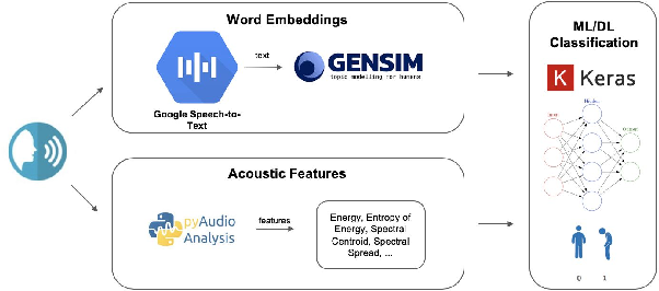 Figure 1 for A Machine Learning Approach to Detect Suicidal Ideation in US Veterans Based on Acoustic and Linguistic Features of Speech