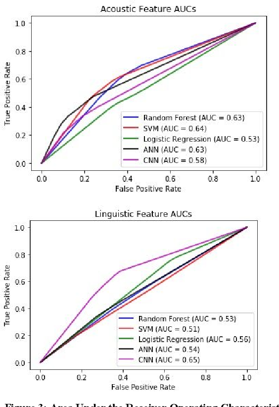 Figure 4 for A Machine Learning Approach to Detect Suicidal Ideation in US Veterans Based on Acoustic and Linguistic Features of Speech