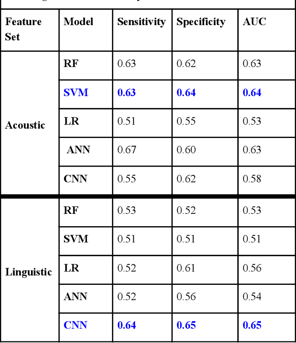 Figure 2 for A Machine Learning Approach to Detect Suicidal Ideation in US Veterans Based on Acoustic and Linguistic Features of Speech