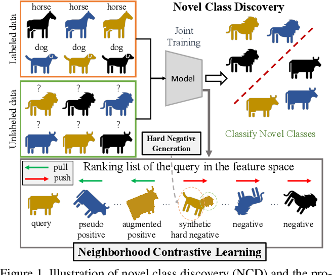 Figure 1 for Neighborhood Contrastive Learning for Novel Class Discovery