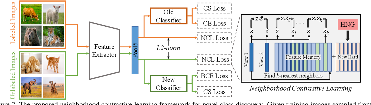 Figure 3 for Neighborhood Contrastive Learning for Novel Class Discovery