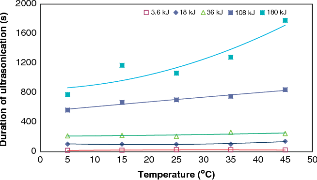 Effects of ultrasound in coating nano-precipitated CaCO3