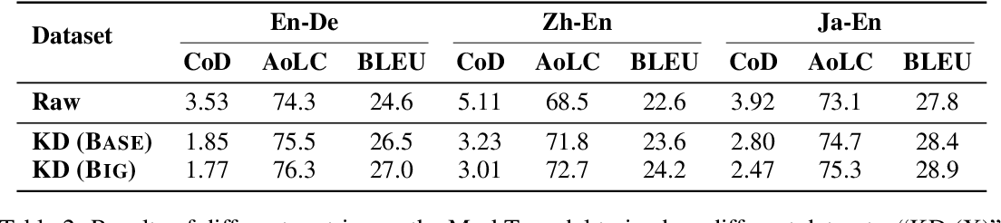 Figure 3 for Understanding and Improving Lexical Choice in Non-Autoregressive Translation