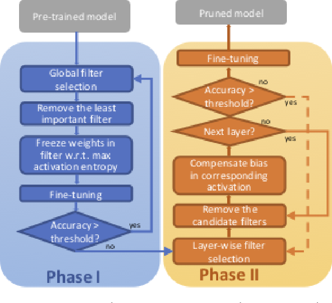 Figure 1 for 2PFPCE: Two-Phase Filter Pruning Based on Conditional Entropy