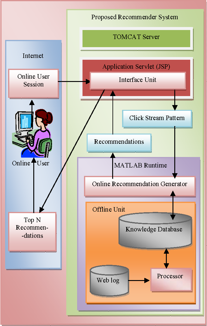 Figure 1 for Collaborative Personalized Web Recommender System using Entropy based Similarity Measure