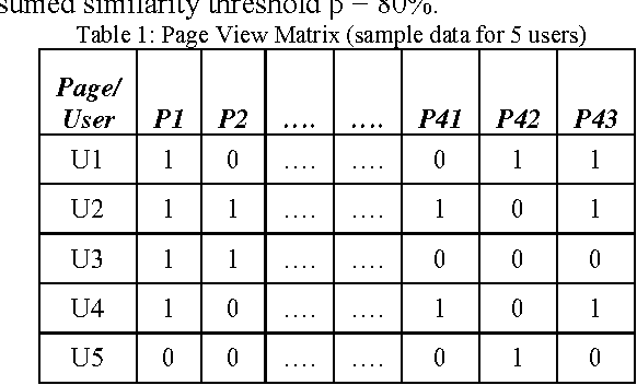 Figure 2 for Collaborative Personalized Web Recommender System using Entropy based Similarity Measure
