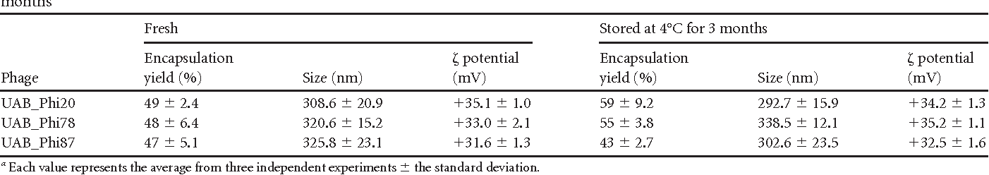 TABLE 1 Size and zeta potential of the liposomes and encapsulation yield for the three phages freshly prepared and after their storage at 4°C for 3 monthsa