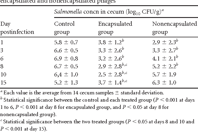TABLE 3 Salmonella concentrations in the ceca of broilers treated with encapsulated and nonencapsulated phages