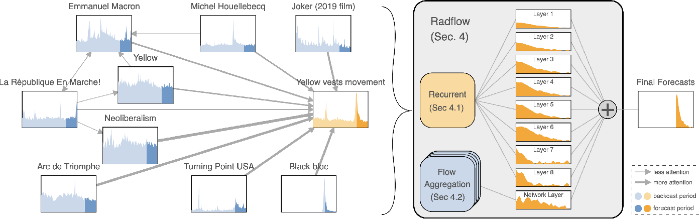 Figure 1 for Radflow: A Recurrent, Aggregated, and Decomposable Model for Networks of Time Series