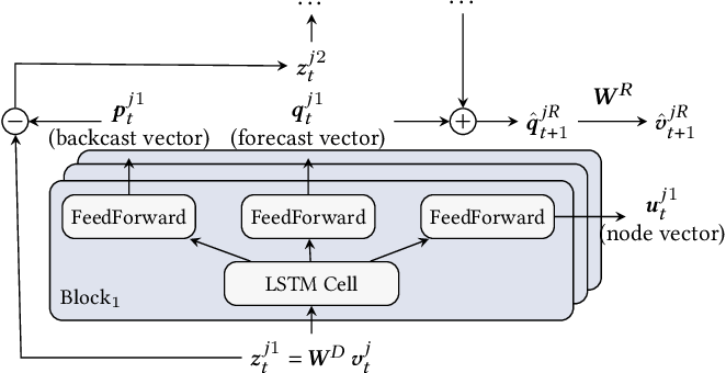 Figure 3 for Radflow: A Recurrent, Aggregated, and Decomposable Model for Networks of Time Series